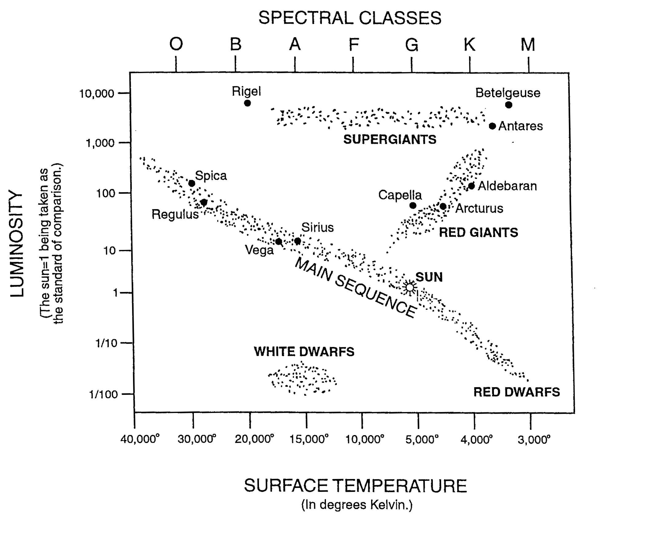 Worksheets Stellar Evolution Worksheet