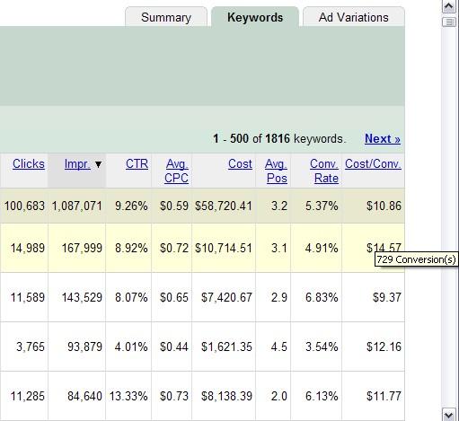 Google AdWords Conversion Pop-up Box