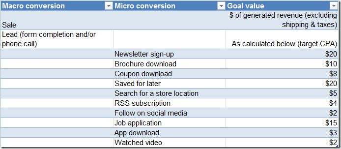 examples-macro-micro-conversions