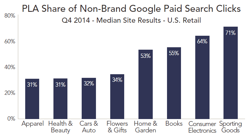 Audit series archives brad geddess theories on marketing below youll find the pla share of non brand google paid search clicks per industry also from the merkle rkg report fandeluxe Choice Image