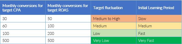 bid-strategies-conversion-thresholds