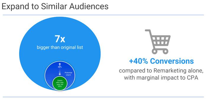 similar-audiences-adwords