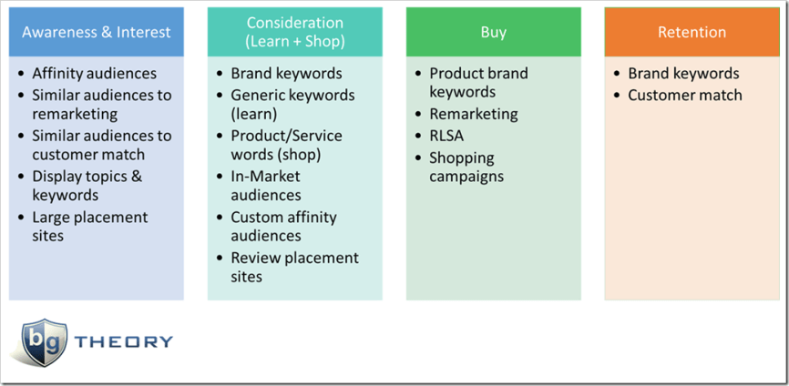 AdWords Channels by Buying Funnel Stage