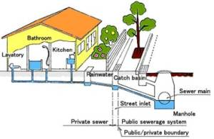 sewer-line-image
