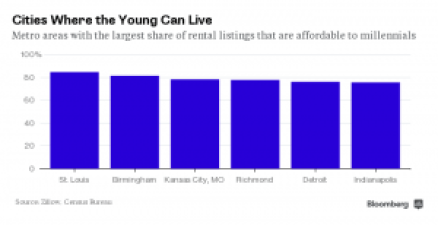 Millennials, Birmingham,apartments,rent
