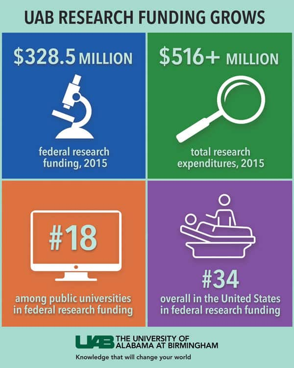Guess who is ranked 18th Nationally in Research Funding?