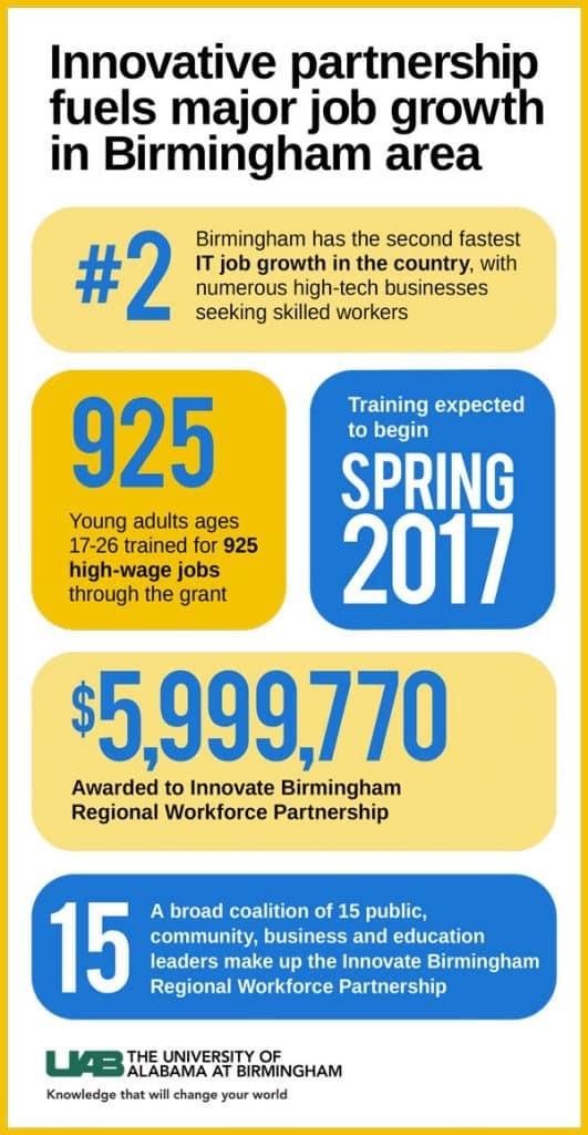 Innovative Partnership fuels major job growth in Birmingham Area