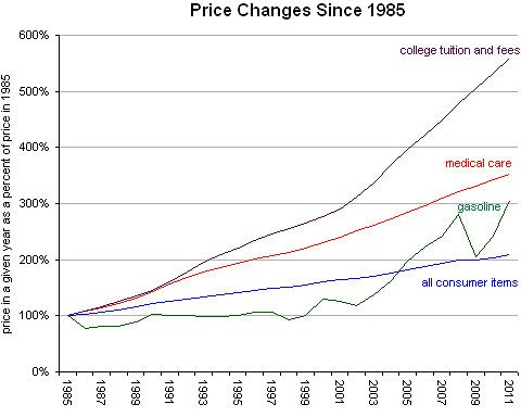 College costs have risen for decades