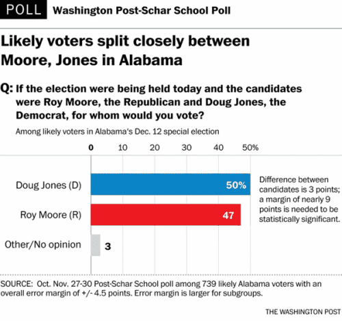Birmingham, Alabama, Senate, Election, Poll, Roy Moore, Doug Jones