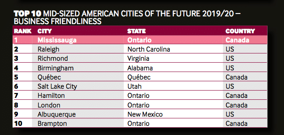 from Kane mid-size gay friendly cities