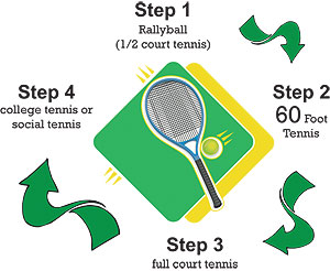 The Tennis Center has a big program for kids.