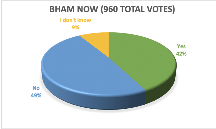 Bham Now home for the holidays poll