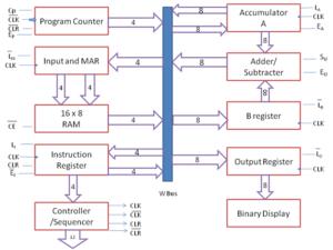 SAP-1 (Simple As Possible 1) Microprocessor – Part 1 – Bharath ShashidharBharath Shashidhar