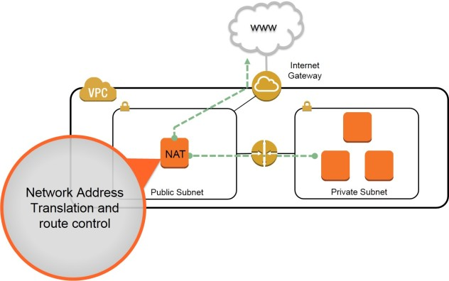 nat_overview