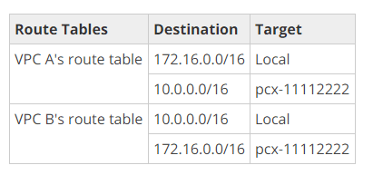 route-table