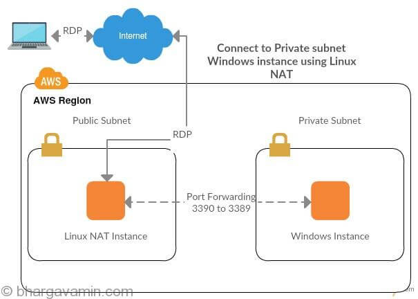 Connect to Private Subnet Windows instance using Linux NAT AWS