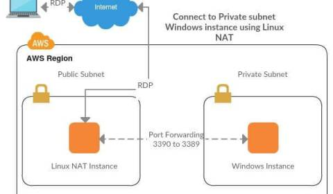 connect-private-subnet-windows-instance-through-linux-nat