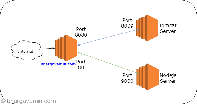 Port Forwarding options on Amazon Linux EC2 - Bhargav Amin