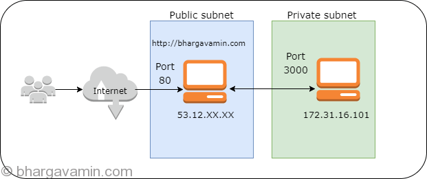 port-forwarding-scenarion2