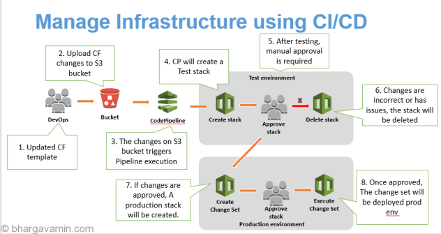 Rollout Infrastructure Changes Using CI/CD Pipeline on AWS