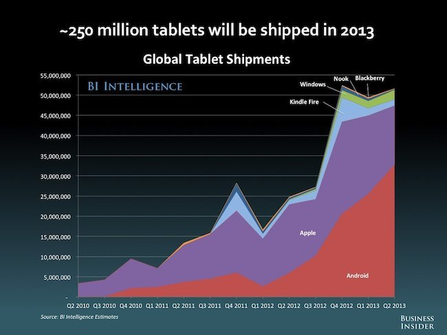 Total tablet shipments