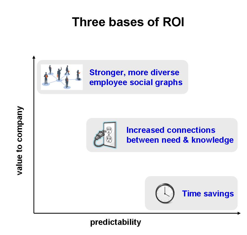 bases-of-roi-connectbeam