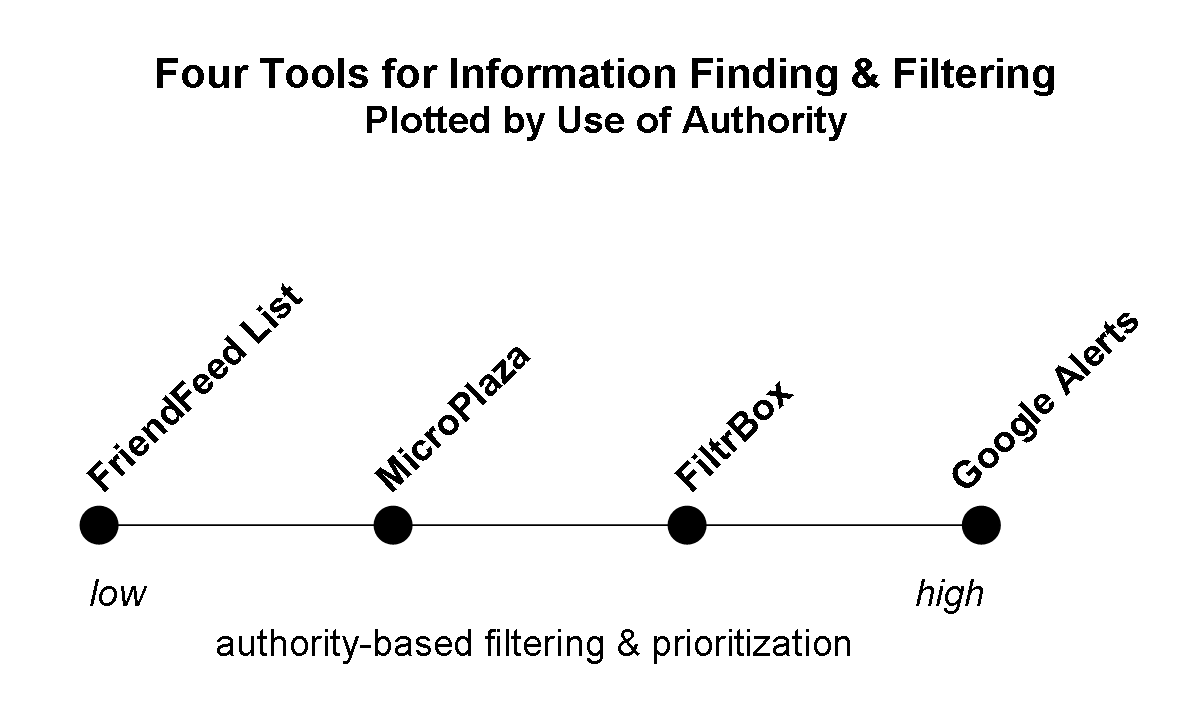 four-info-tools-plotted-by-authority