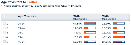 twitter-age-demographics-2008-2009