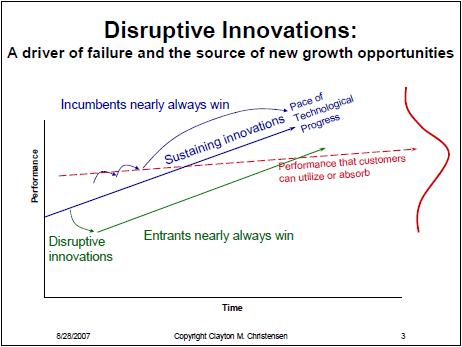 Disruptive Innovation Graph