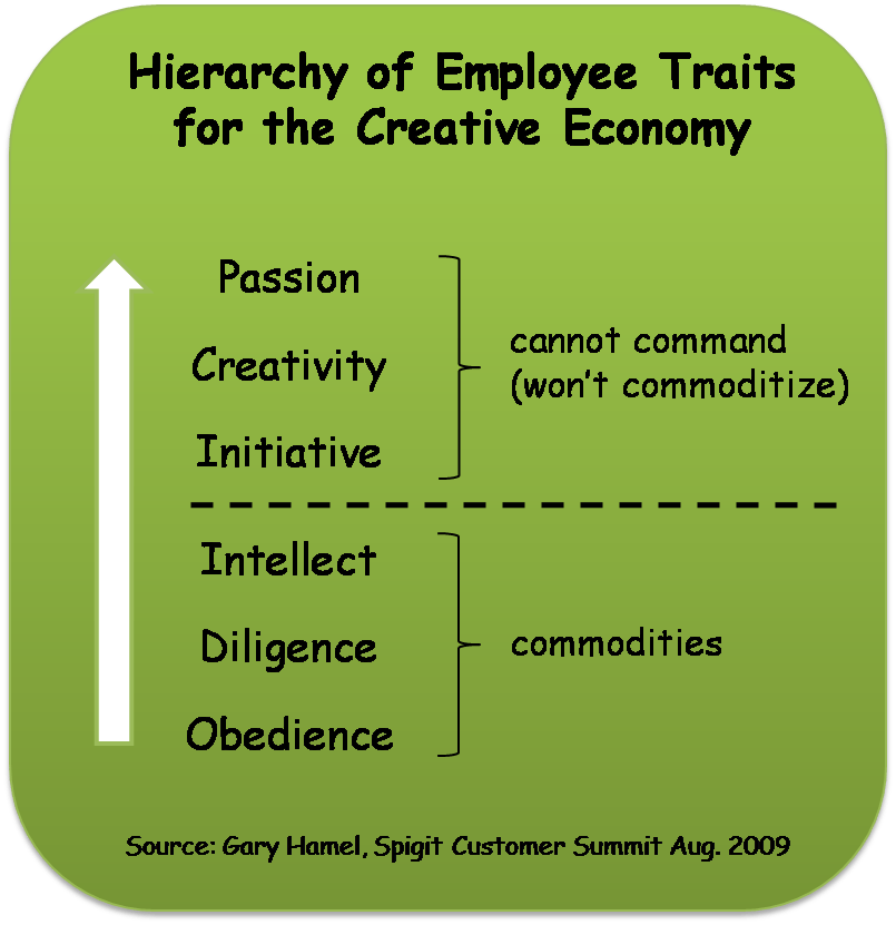 Gary Hamel - Hierarchy of Employee Traits for the Creative Economy