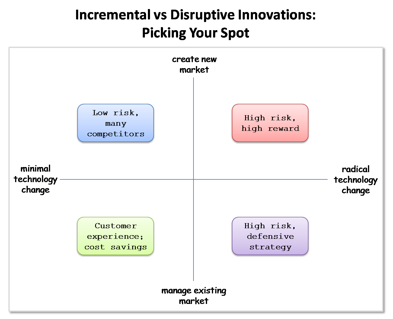 technology vs market innovations - disruptive or incremental