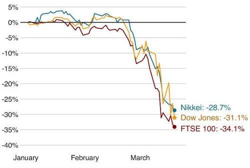 coronavirus clean energy economics - stock markets