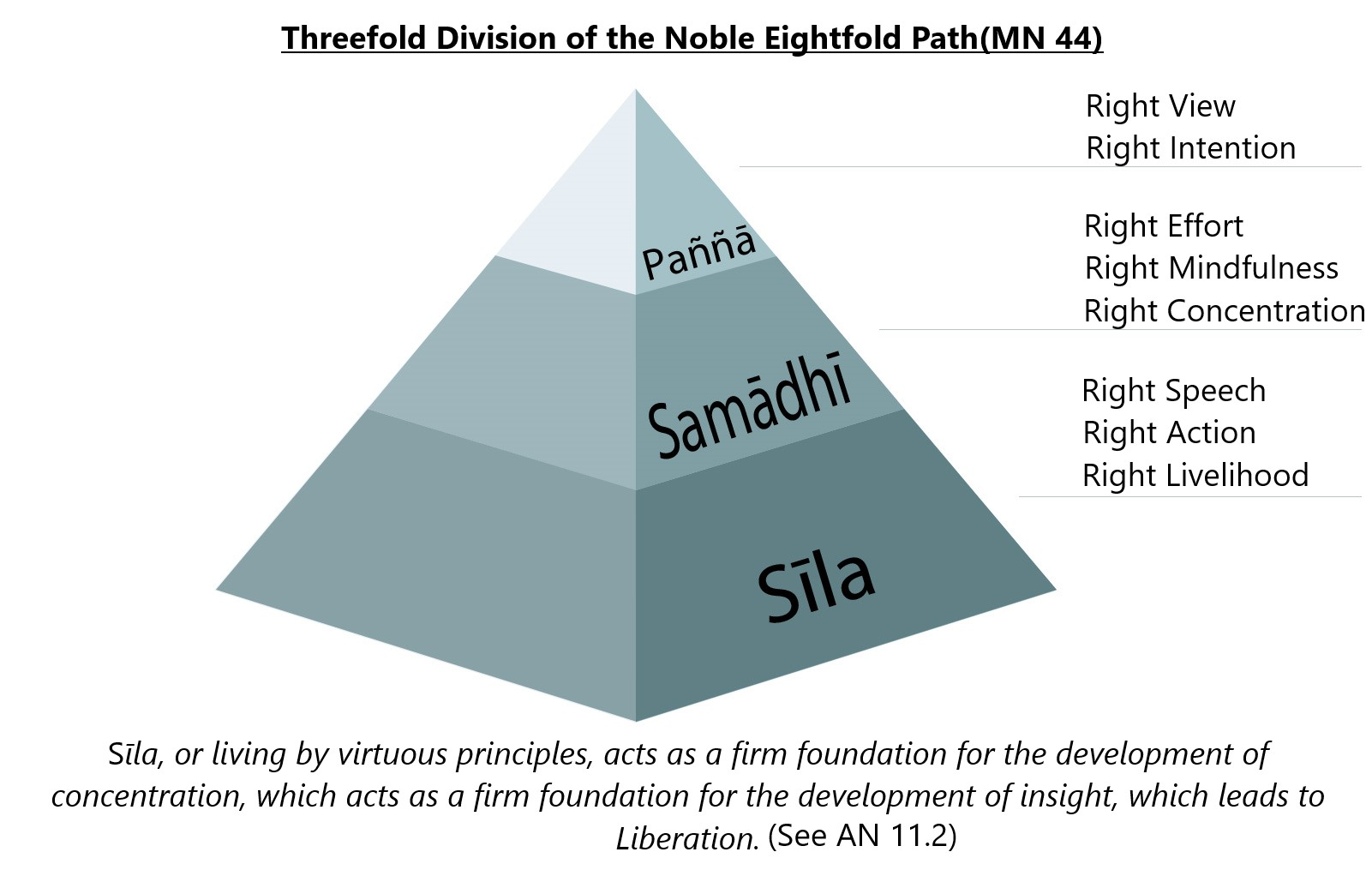 Threefold Division Of The Noble Eightfold Path Graphic