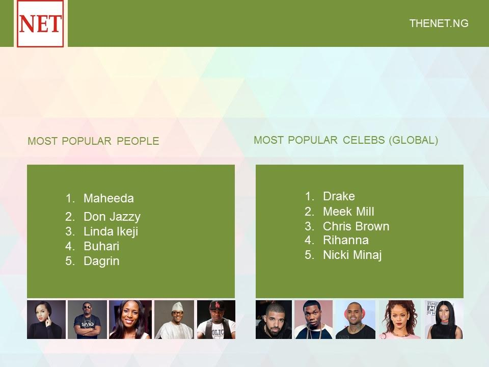 Most Popular people on theNETng