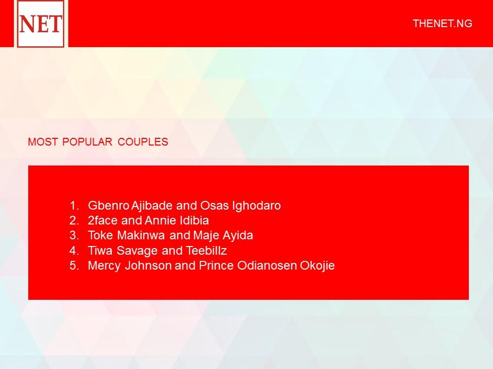Most popular couples