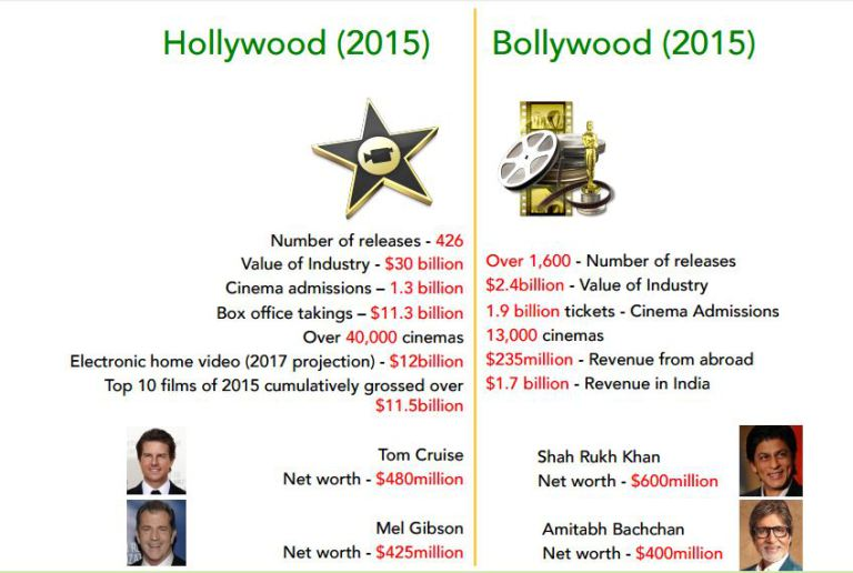 Bollywood-Hollywood comparison at #NECLive4