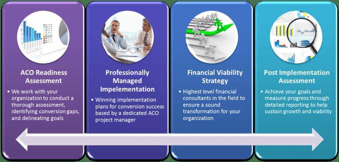 Accountable Care Organization Conversion Healthcare Consulting