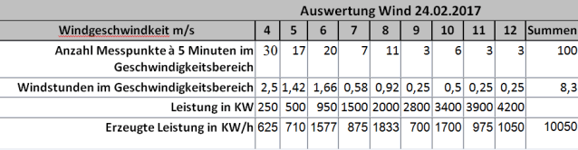 Auswertung Winddaten 24. Februat 2017