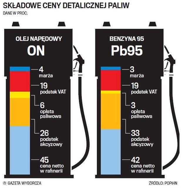 Co składa się na cenę litra paliw: oleju napędowego i benzyny?