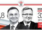 Wybory prezydenckie 2015 r. Duda bije prezydenta