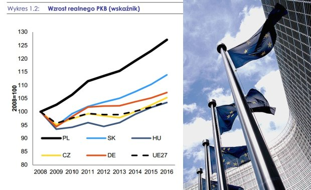 Raport  Komisji Europejskiej o Polsce
