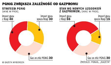Import gazu do Polski