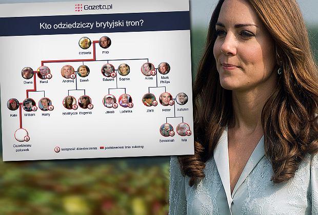 Drzewo genealogiczne Windsorów