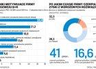 Polska w czołówce innowacyjnych gospodarek? Ulgi brak, więc małe szanse