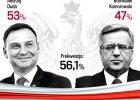 WYNIKI WYBORÓW PREZYDENCKICH. Andrzej Duda prezydentem? Prognozy wskazują, że wygrał z Bronisławem Komorowskim 53:47