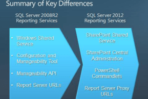 SQL Server 2012 Keynote: Introducing the cloud-ready information platform