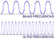 Altas y bajas frecuencias