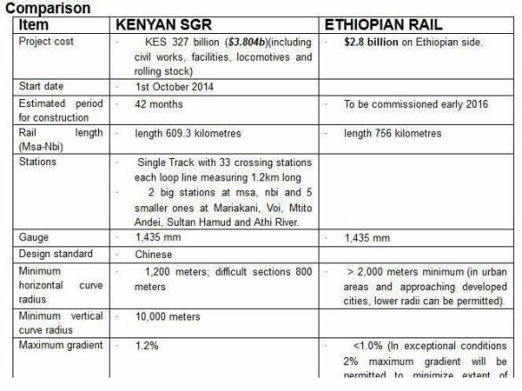 Kenya's SGR versus Ethiopia's Electrified Railway