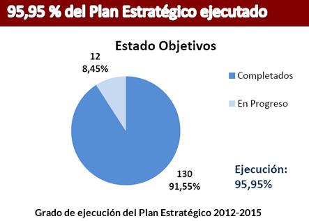 Grado de ejecución del PE 2012-2015