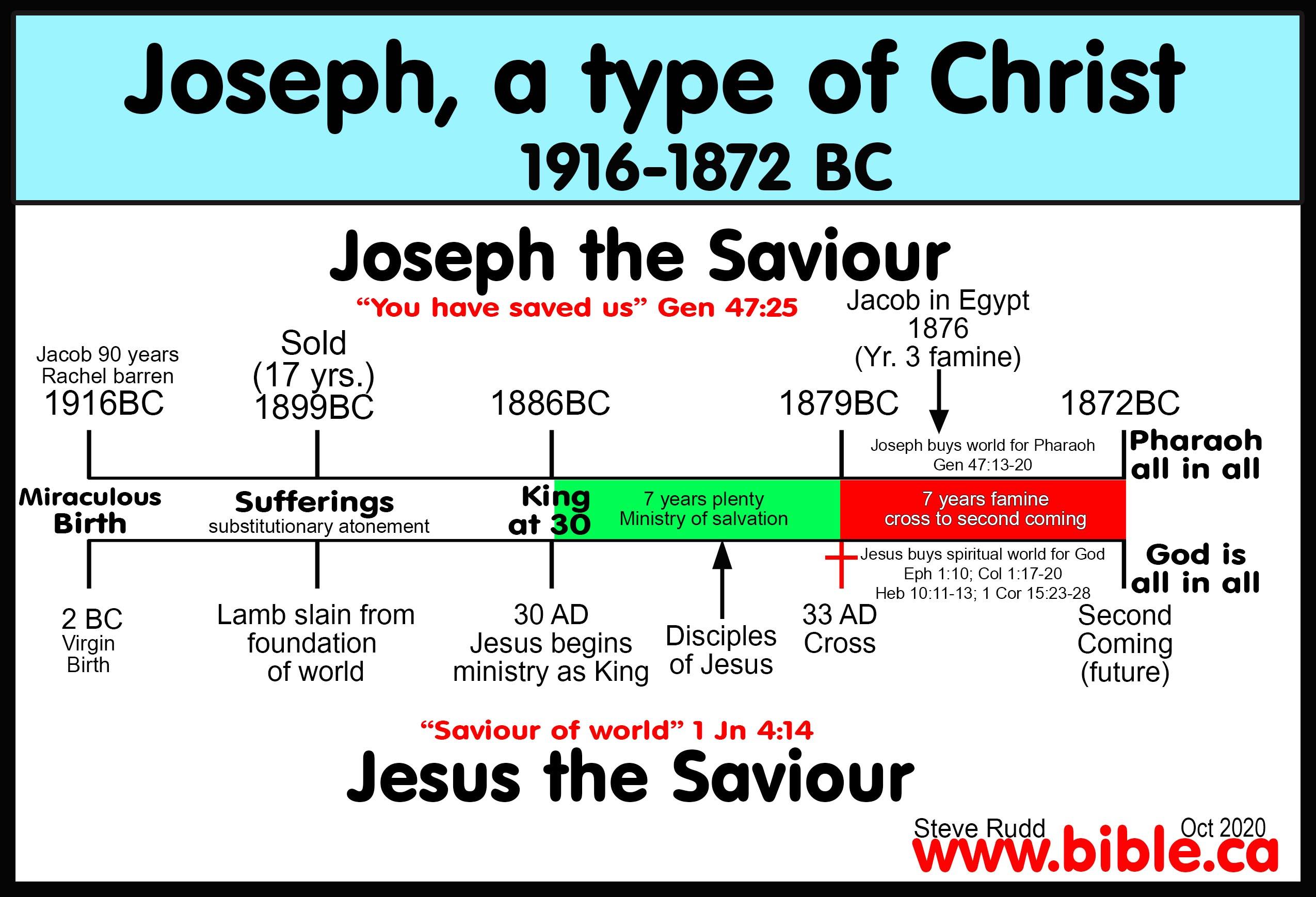 Comparison List Of 75 Joseph Christ Shadows Types Antitypes And Similarities